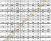 جدول لوله استیل