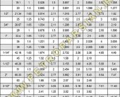 مشخصات جدول سایز لوله استیل 304