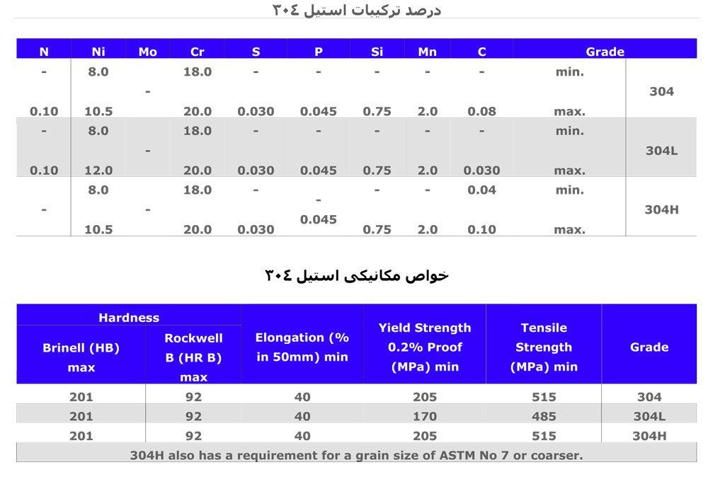 شناخت استیل (استیل 304 ، استیل 316) و درک تفاوت های سری 300 و 400