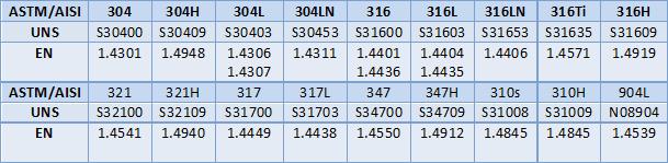 شناخت استیل 304 و 316 تفاوت سری 300 با 400